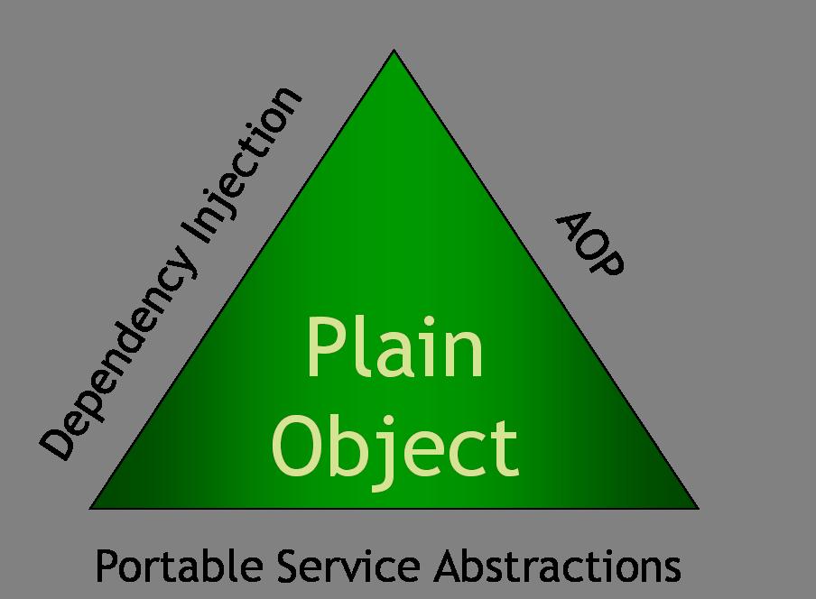 스프링 삼각형