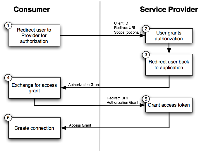 Chapter 2  Service Providers